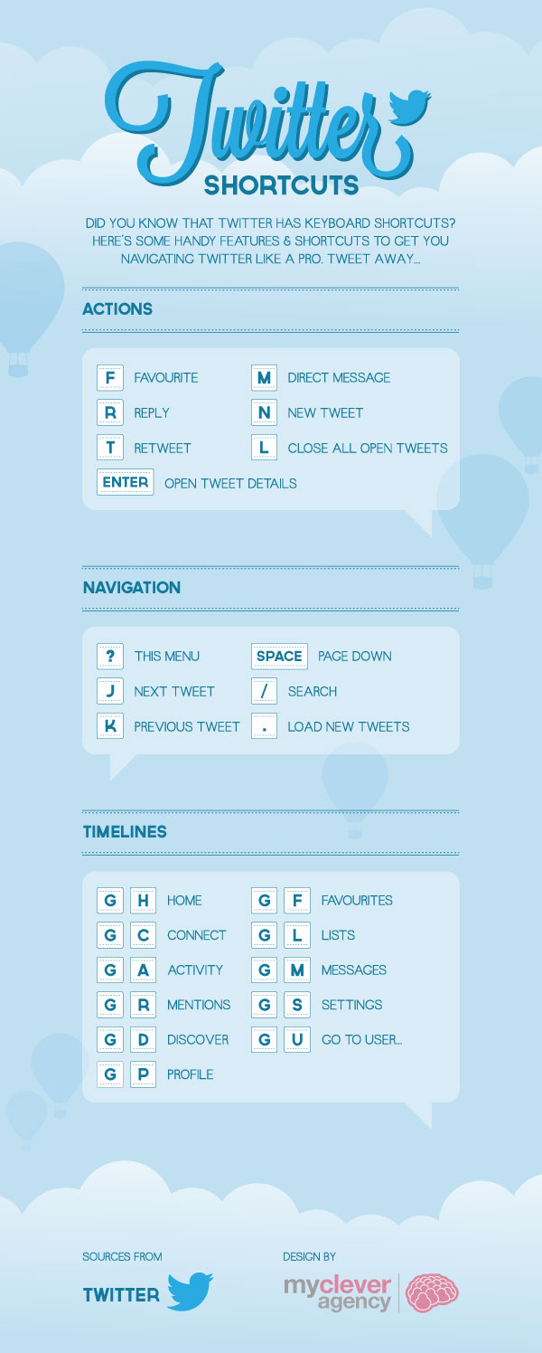 twitter-keyboard-shortcuts-thesocialclinic-the-social-clinic